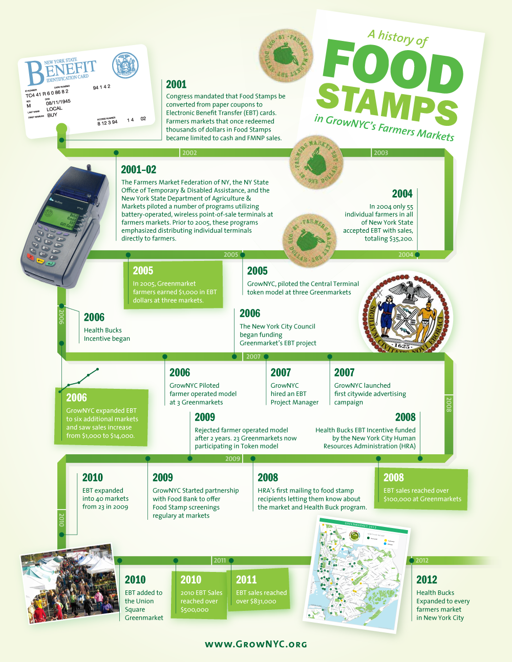 Infographic A History Of Food Stamps At Grownycs Farmers Markets