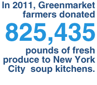 In 2010, Greenmarket farmers donated 1.9 million pounds of fresh produce to New York City soup kitchens.